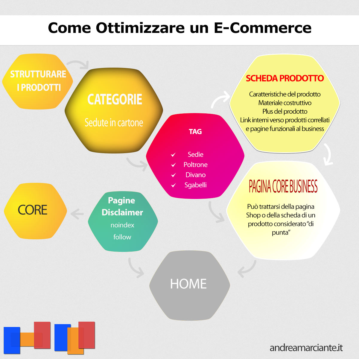 Come ottimizzare un e-commerce